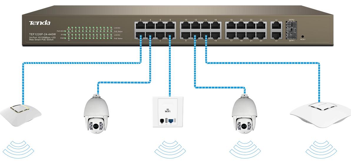 TENDA 24port Full PoE TEF1226P 10/100/ 2x1000 2x SFP Yönetilebilir Switch 370w RackMount